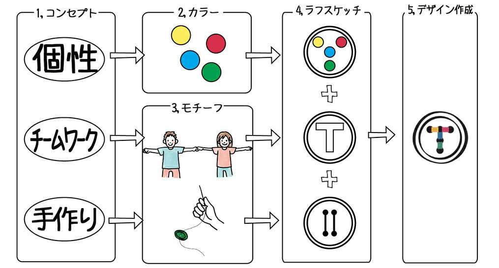 7.ロゴマークを考えよう