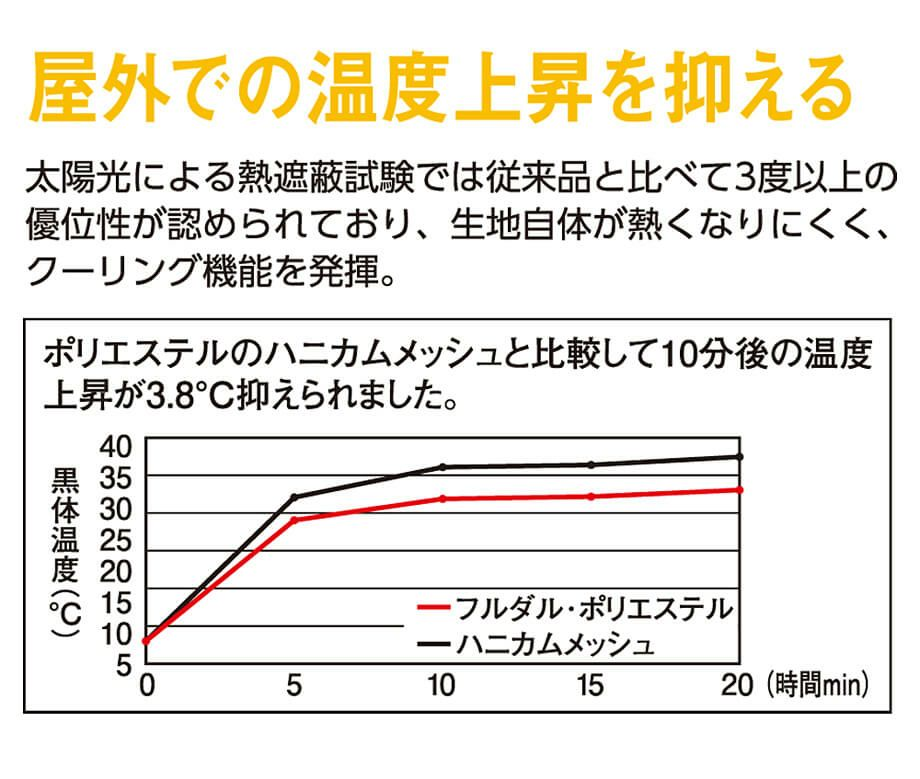 温度上昇を抑える効果のある説明画像